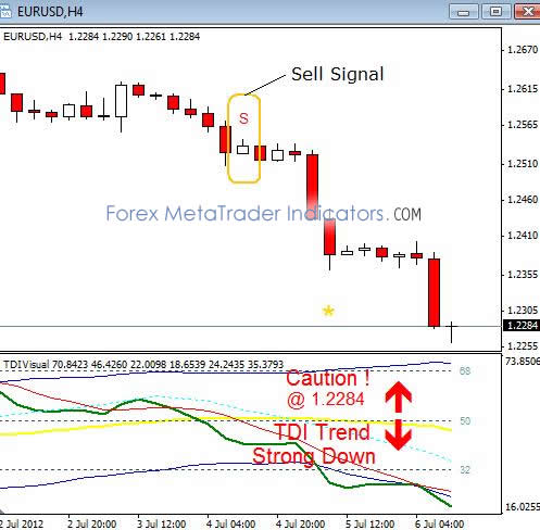 In forex what is a tdi